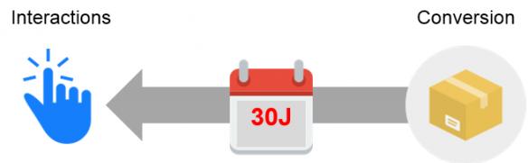 Fenêtre d'attribution de 30 jours