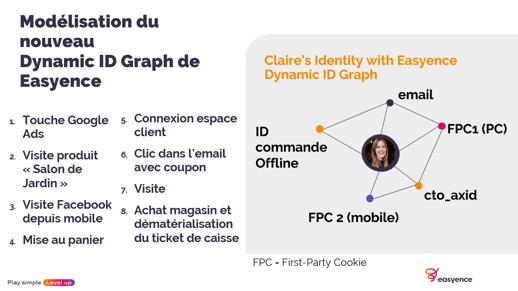 Modelisation-Easyence-Dynamic-ID-Graph-1