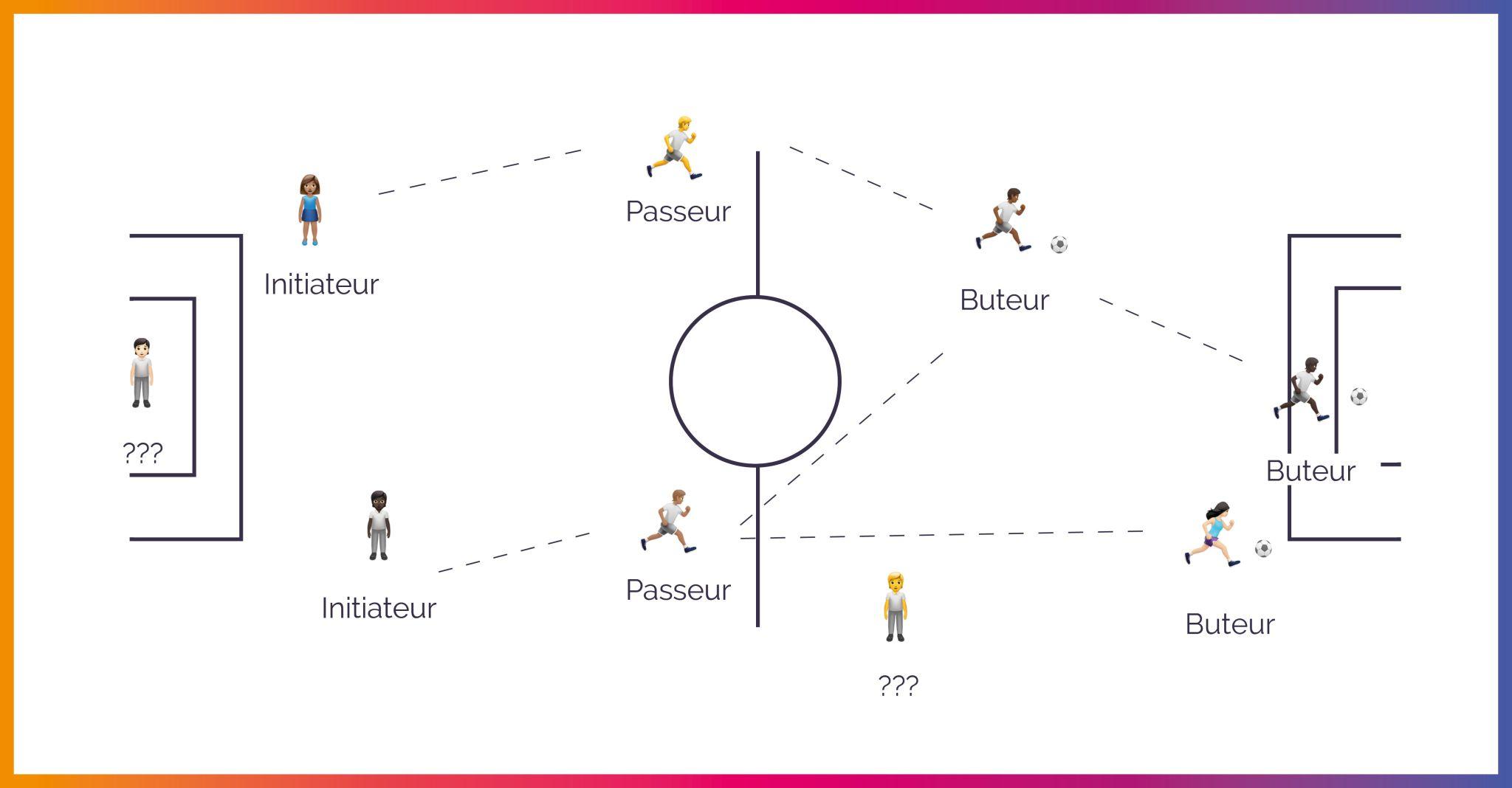 Easyence Attribution marketing plateforme - Comment piloter la conversion de chaque levier ?